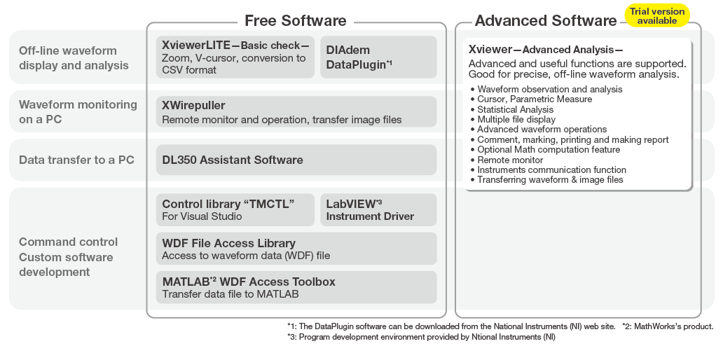 Xviewer (701992) / XviewerLITE (free software) | Yokogawa Test