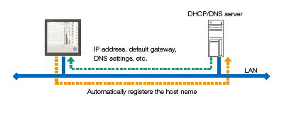 Automatic network setup (DHCP) function