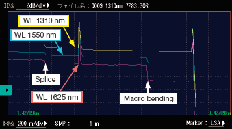 OTDR waveforms with macro bending