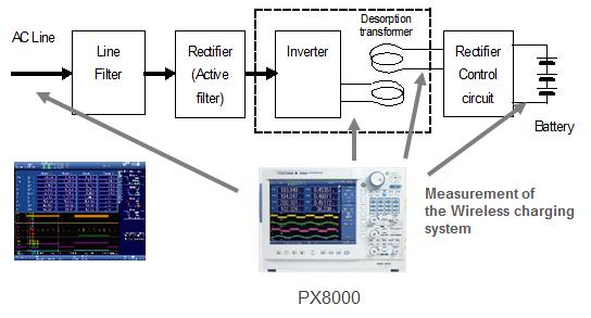 Evaluation of Wireless Charging System for EV/PHV | Yokogawa