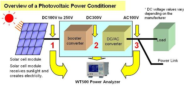 Measuring Power Conversion 1