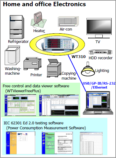 Performance Evaluation and Testing of Home Electronics