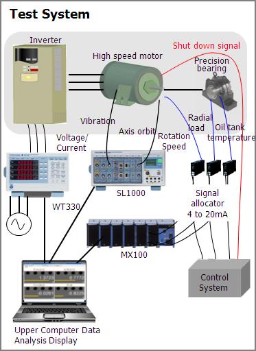 Precision Bearing Vibration Test (WT333E/SL1000/MX100) | Yokogawa