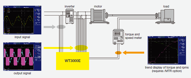 Accurate inverter/motor evaluation