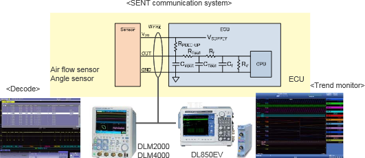 SENT communication system