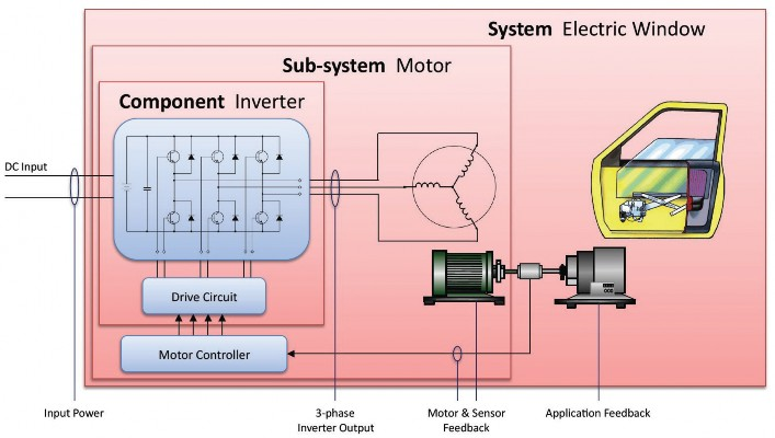 Figure 1 Electric Window Design Using Brushles DC Motor