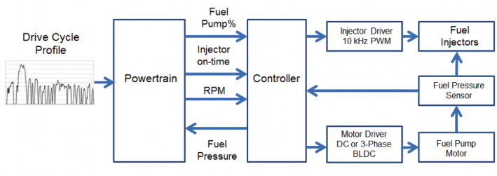 Figure 2 On Demand BLDC Fuel Pump System Schematic