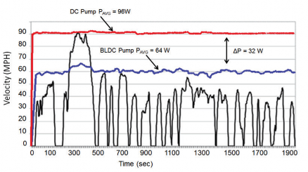 Figure 4 Average Power Consumption Comparison Of Fuel Pump System