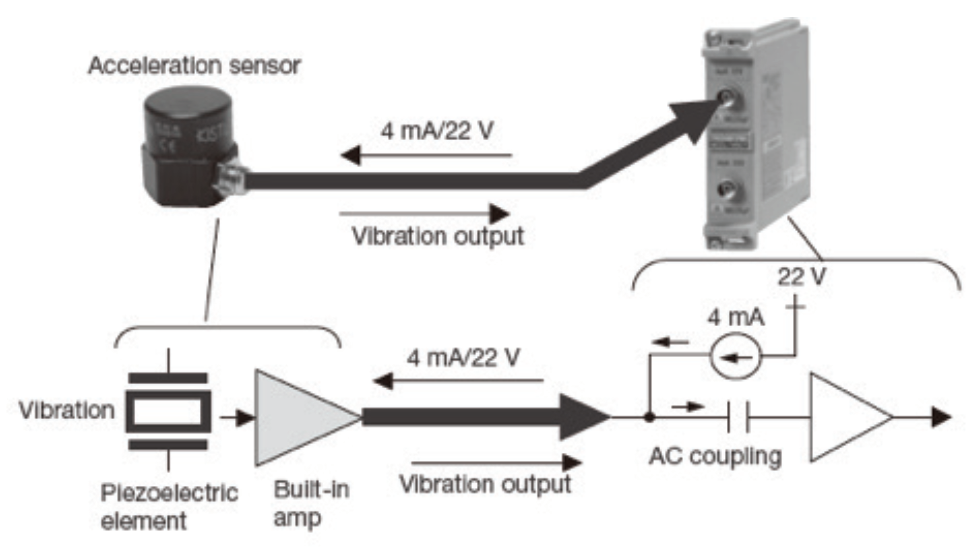 Figure 4 Improve Accelerometer
