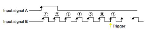 DLM2000 Trigger Function 2