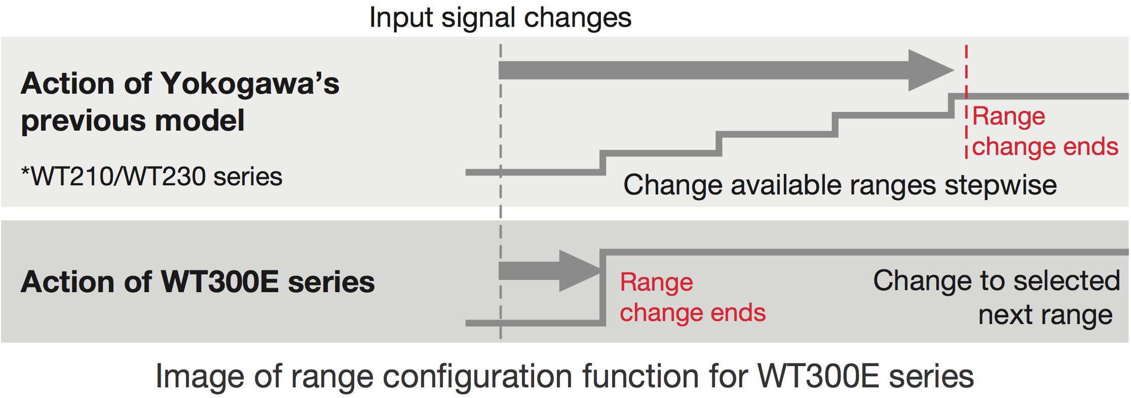 Wt300e Economy Yokogawa Test Measurement Corporation Sine Wave Inverter Circuit 500 Watt Pure Diagram 3 Input Signal Change