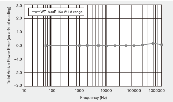 WT1800E Example Of Frequency Versu Power Accuracy Characteristic At Unity Power Factor