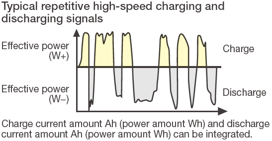 WT1800E Typical Repetitive High Speed Charging