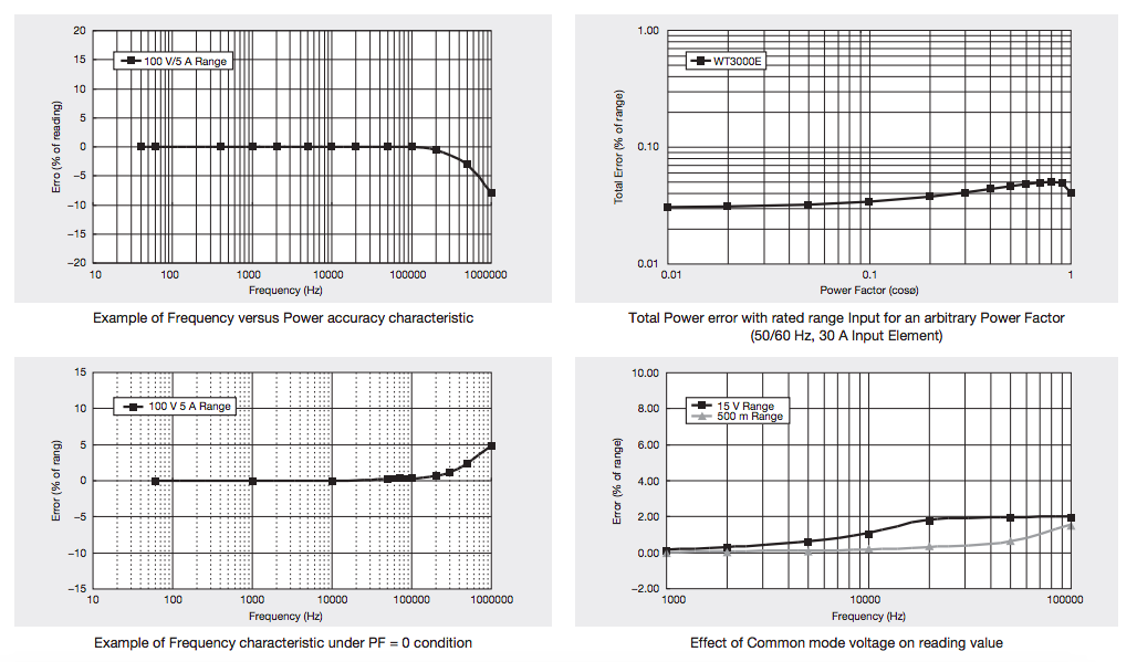 WT3000E - High Accuracy | Yokogawa Test & Measurement