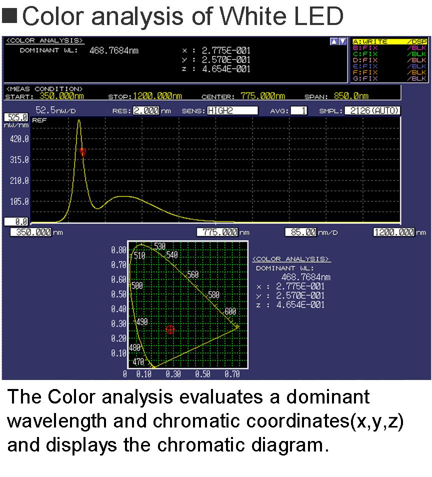 Aq6373b Visible Wavelength Optical Spectrum Analyzer 350 1200 Nm Indicator Audio Circuit Led Bar Color Analysis Aq6373 19