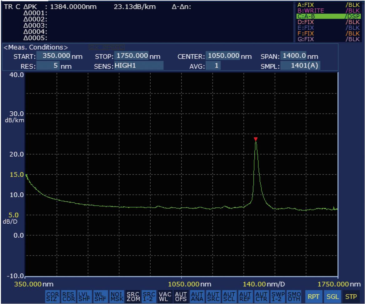 AQ6374 Wide Range Optical Spectrum Analyzer 350 – 1750 nm