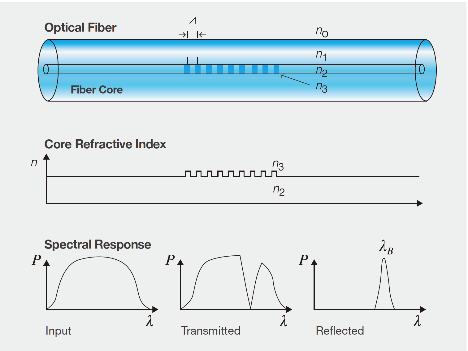 Aq6374 Wide Range Optical Spectrum Analyzer 350 1750 Nm Yokogawa Summary Of The Basic Logic Gates And Ieee Iec Standard Symbols Fiber Bragg Grating