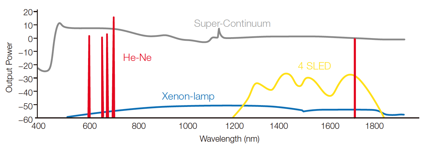 AQ6374 Characterization Of Supercontinuum