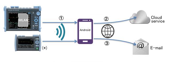 OTDR Data Transporter for Android / for iOS | Yokogawa Test