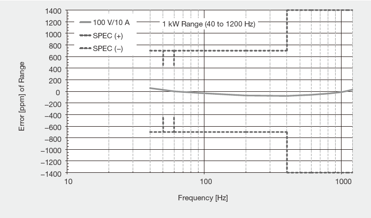LS3300 Power Accuracy