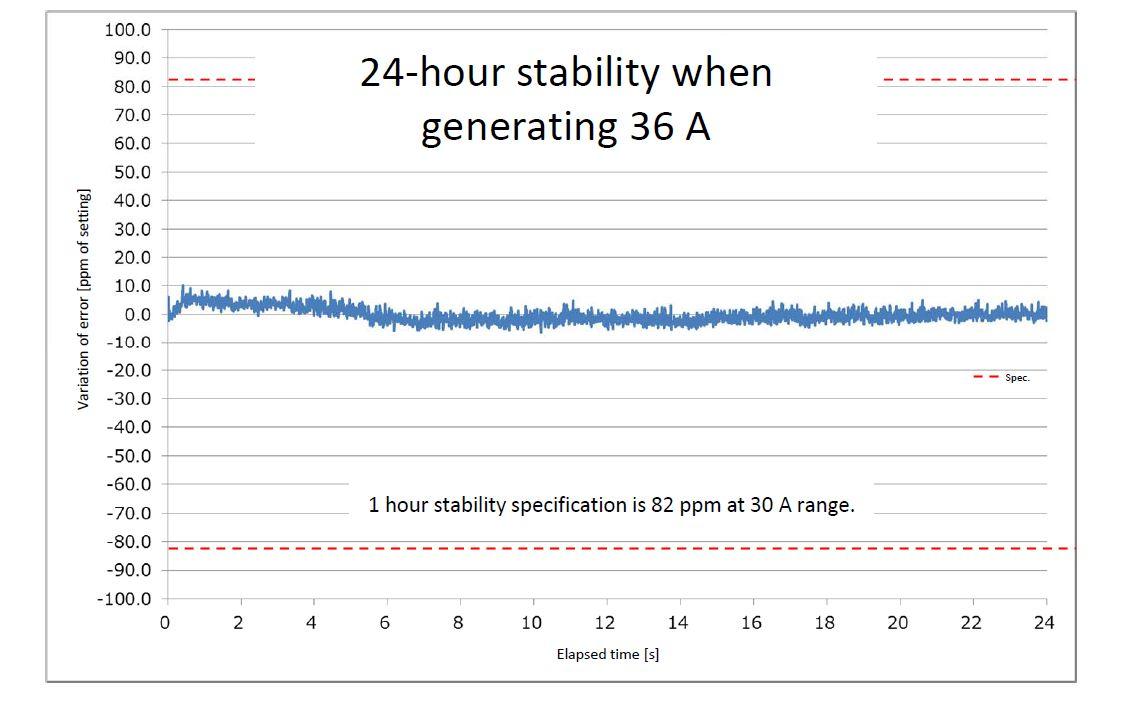 2560A Wide Output Precision DC Calibrator | Yokogawa Test