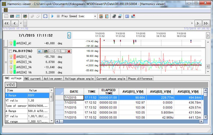 Analysis screen of harmonics data