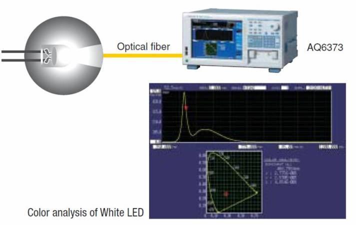 Visible Wavelength Optical Spectrum Analyzer AQ6373