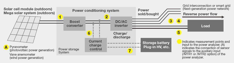 WT5000 - Precision Power Analyzer | Yokogawa Test
