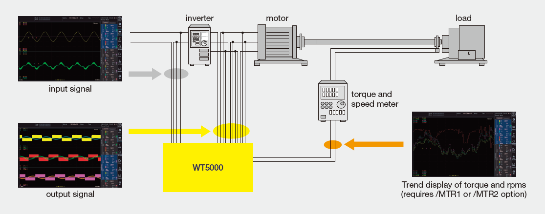 WT5000 - Precision Power Analyzer | Yokogawa Test & Measurement