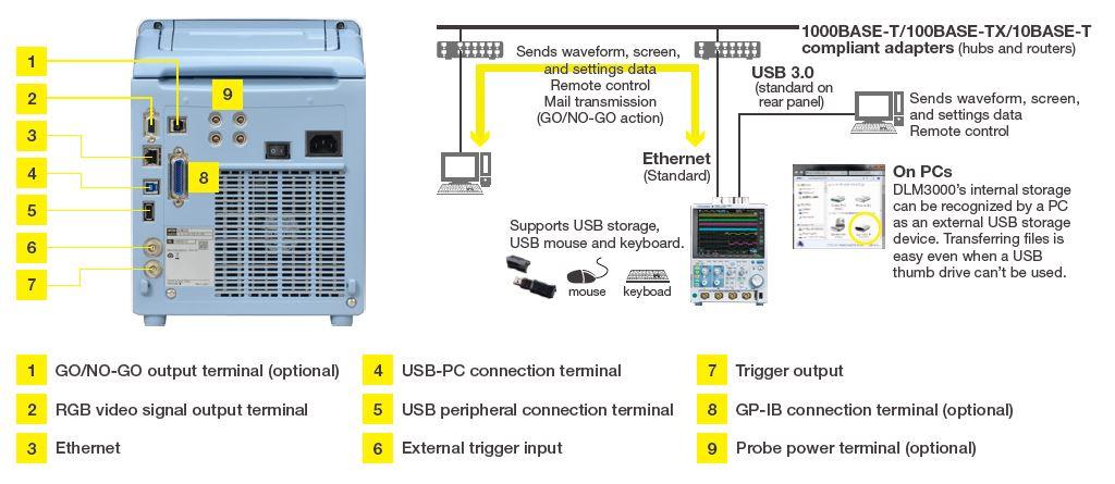 DLM3000 Mixed Signal Oscilloscopes Yokogawa Test