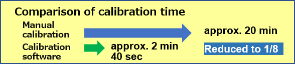 Automation of calibration