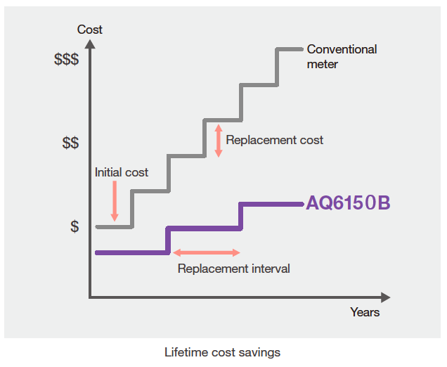 Reduce lifetime ownership costs