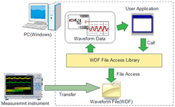 WDF File Access Library thumbnail