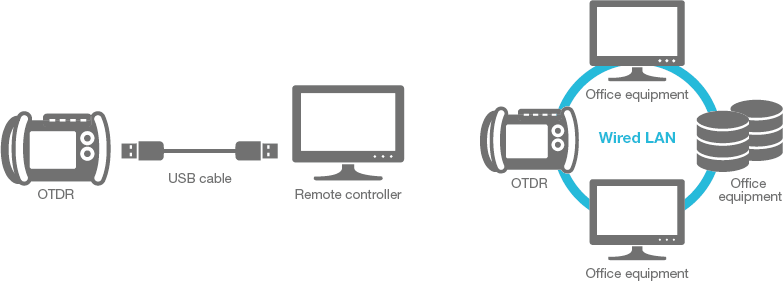 File transfer and remote control