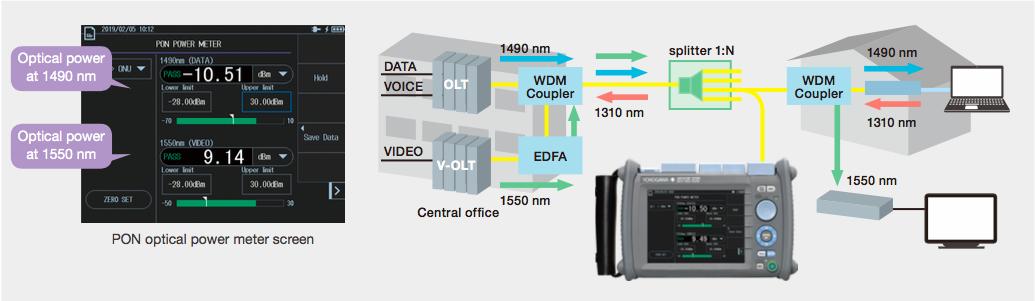 AQ1210 Series Optical Time Domain Reflectometer   Yokogawa Test