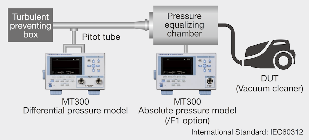 Synchronous measurement