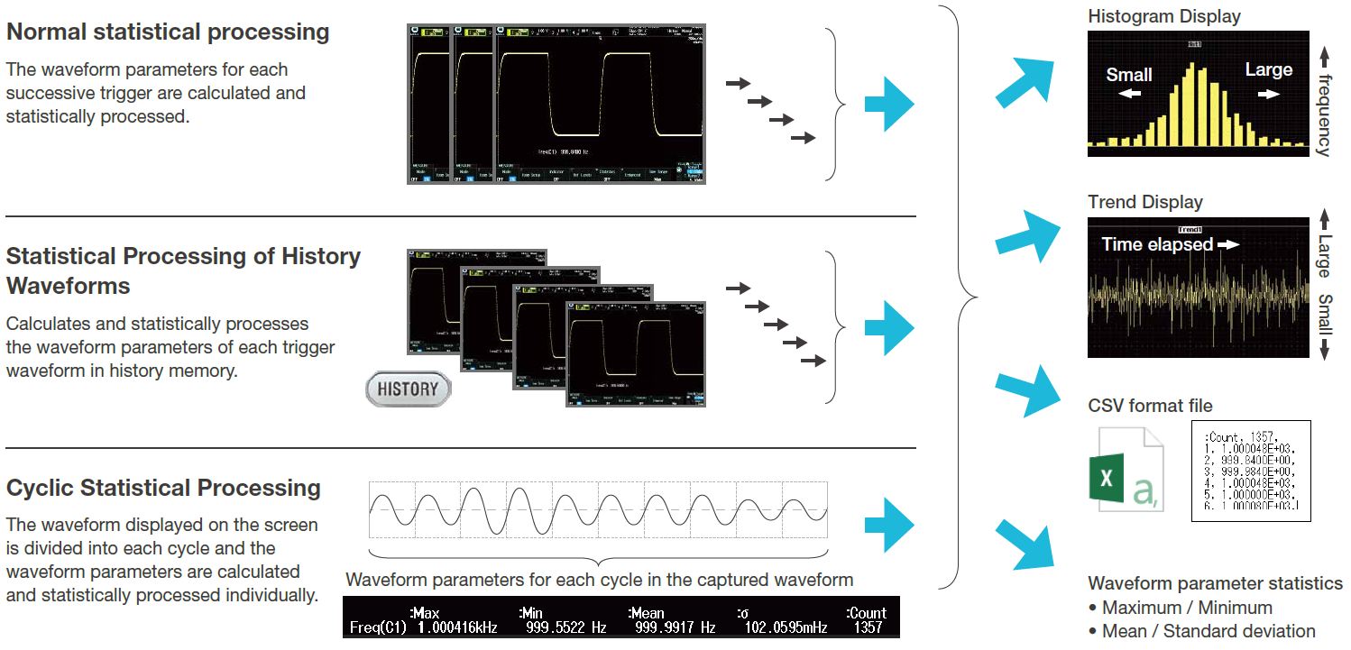 Yokogawa DLM5000 Mixed Signal Oscilloscope Features