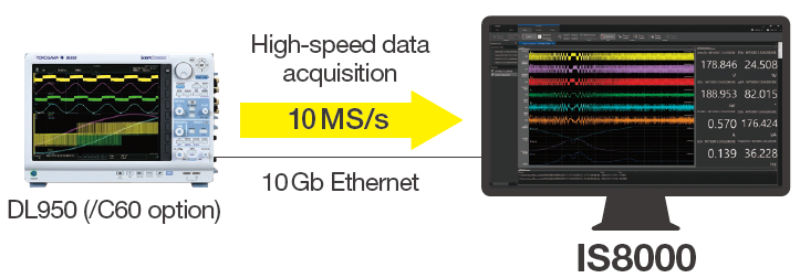 IS8000 Integrated Software High Speed Data Acquisition | Yokogawa Test&Measurement