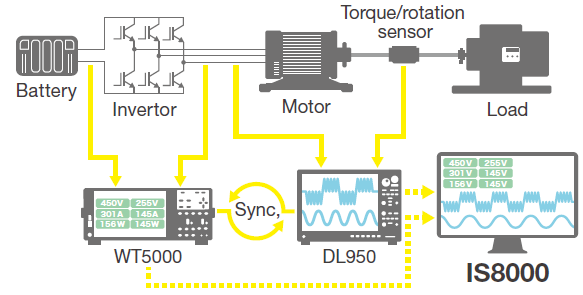 IS8000 Integrated Software Motor Efficiency | Yokogawa Test&Measurement