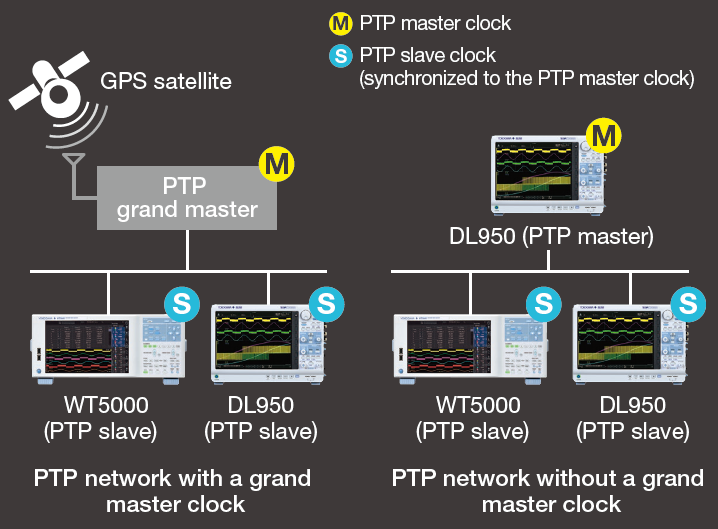 IS8000 Integrated Software Platform IEEE1588 Precision Time Protocol | Yokogawa Test&Measurement