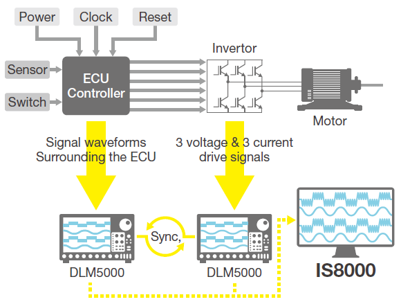 IS8000 Integrated Software Switching Waveform Analysis Sic Invertor | Yokogawa Test&Measurement