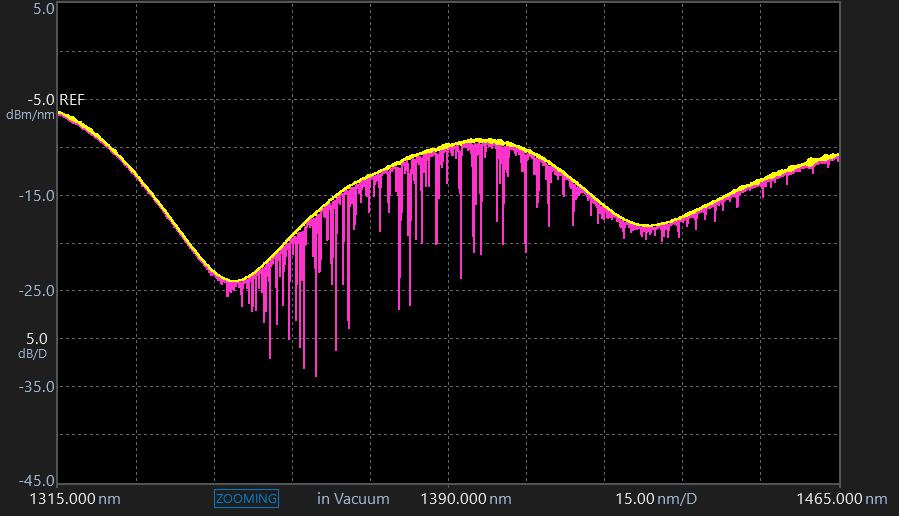 AQ6380 Optical Spectrum Analyzer Gas Purge | Yokogawa Test&Measurement