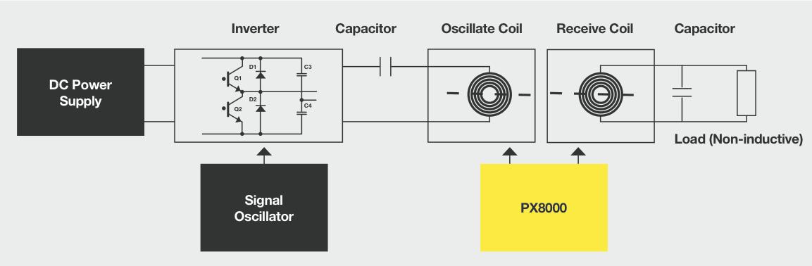 px8000 precision power scope yokogawa test measurement. Black Bedroom Furniture Sets. Home Design Ideas