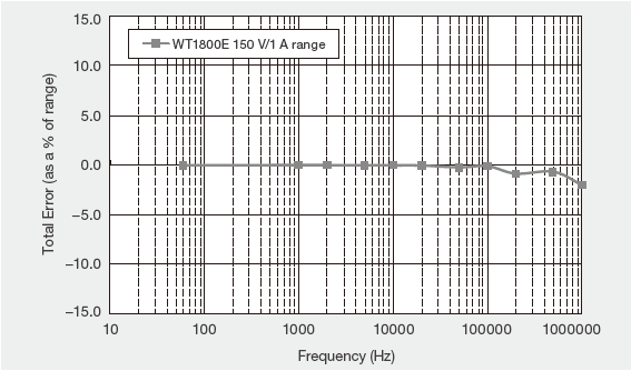 WT1800E Example Of Frequency Versu Power Accuracy At Zero Power Factor