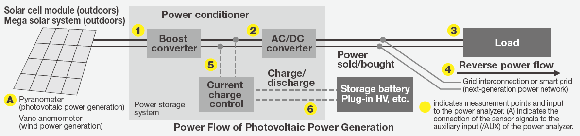 WT1800E Power Flow Of Photovoltaic Power