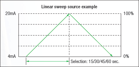 CA300 Linear Sweep Function
