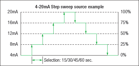 CA500 Step Sweep