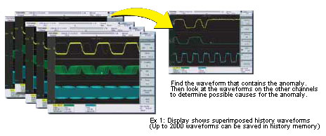 Ex 1: Display shows superimposed history waveforms