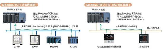 数据采集系统GM10