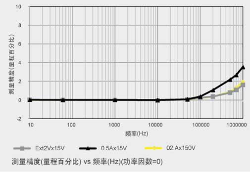 CN APP PX8000 Wireles